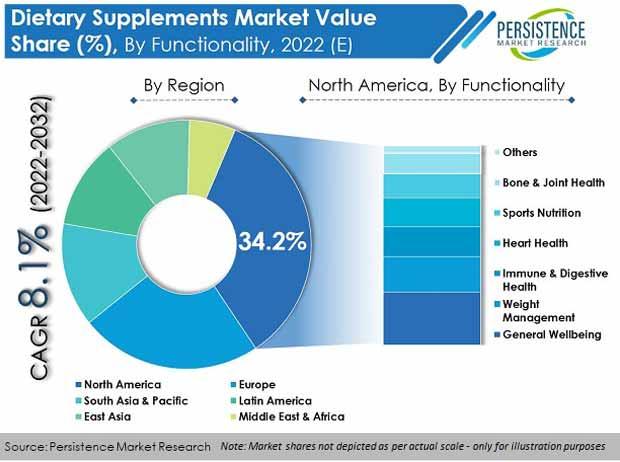 dietary-supplements-market