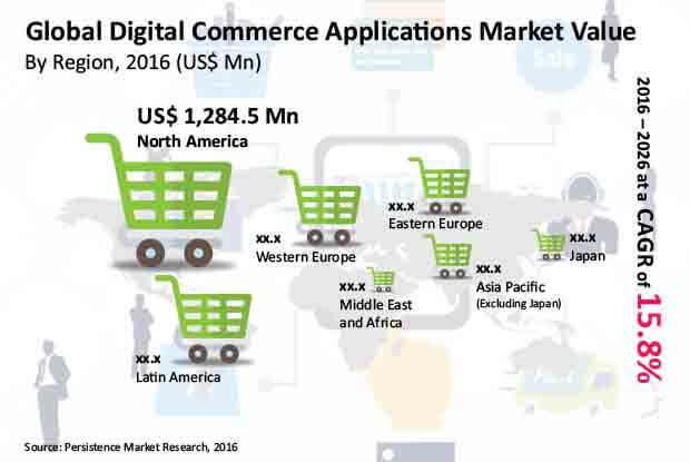 digital commerce application market