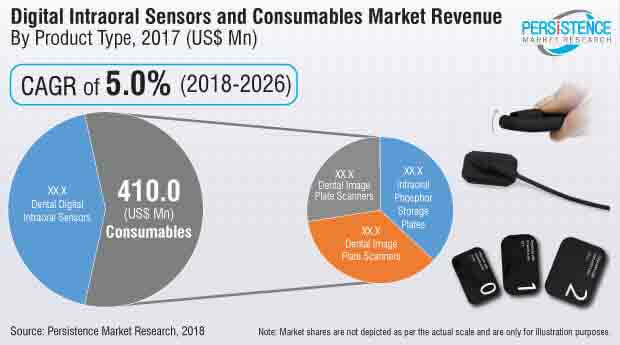 digital intraoral sensors and consumables market
