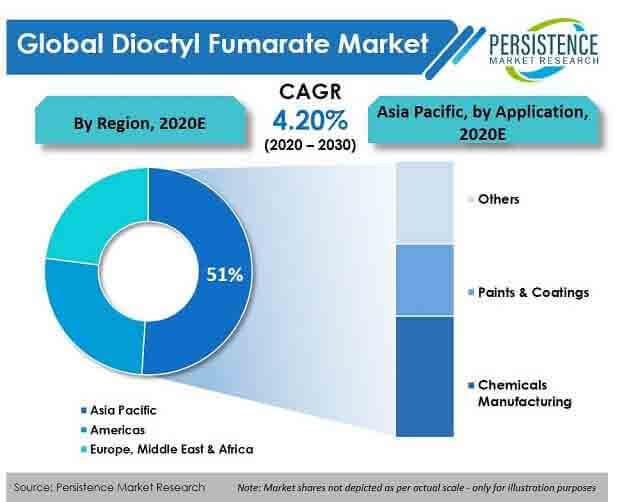 dioctyl fumarate market