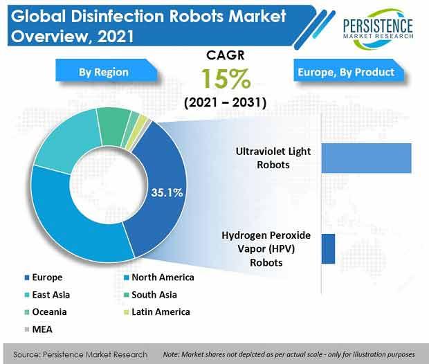 disinfection robots market