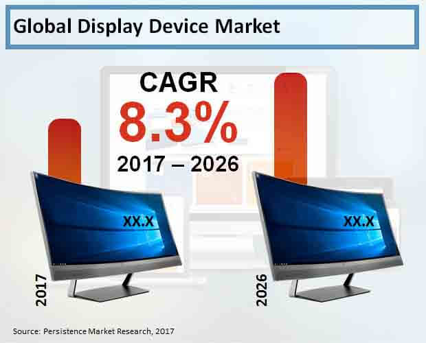 display device market