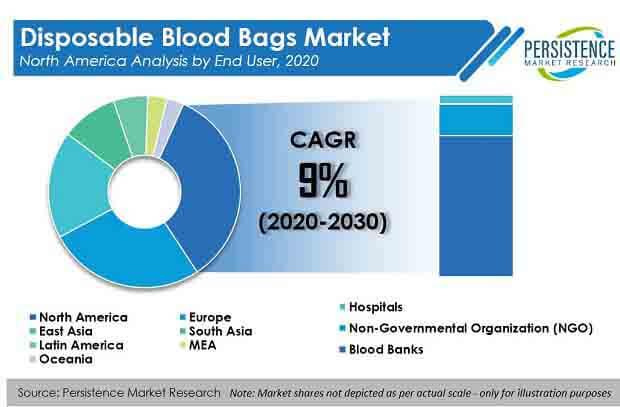disposable blood bags market