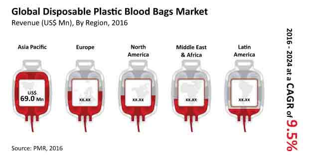 disposable-plastic-blood-bags-market