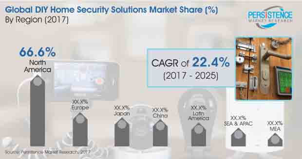 diy home security solutions market