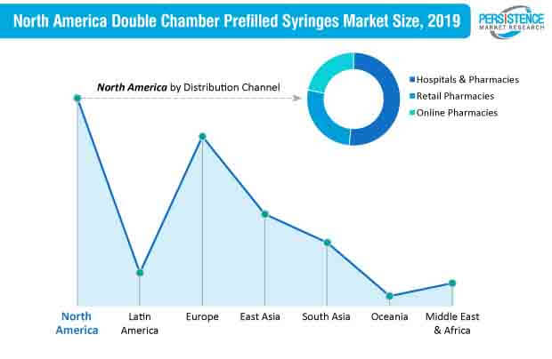 double chamber prefilled syringes market north america