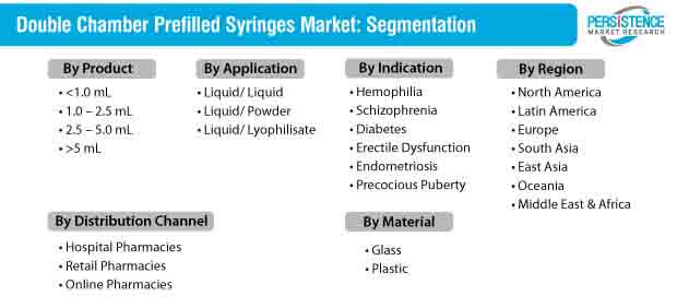 Double Chamber Prefilled Syringes Market Segmentation
