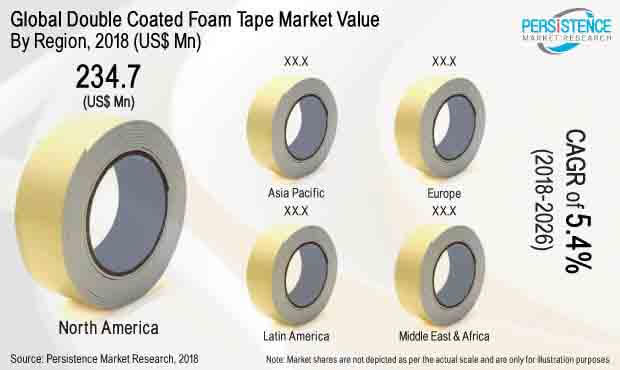 double coated foam tape market