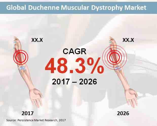 duchenne-muscular-dystrophy-market.jpg