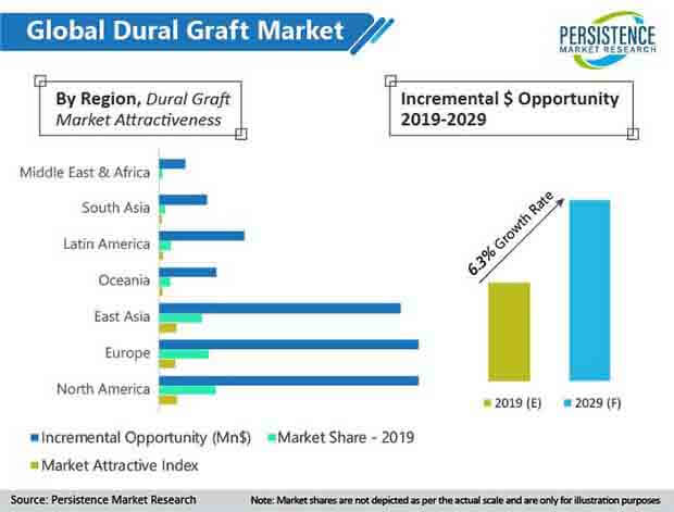 dural graft market