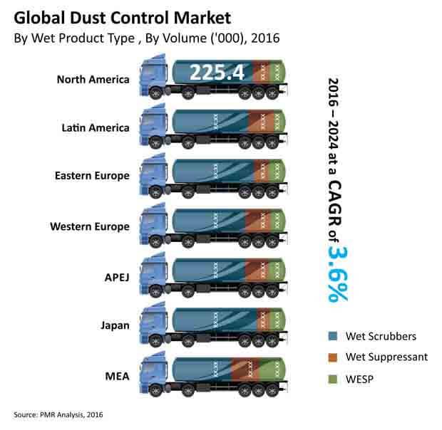 dust-control-market-market-bytes