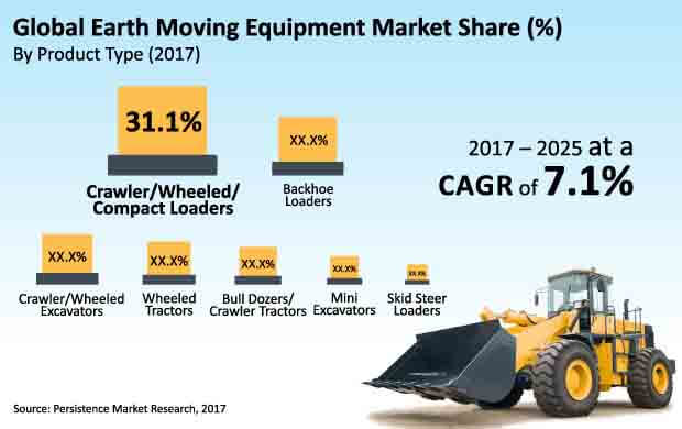 earth moving equipment market