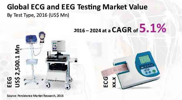 ecg and eeg testing for sleep and psychiatry market