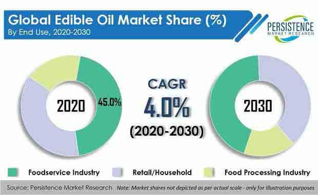 edible oil market