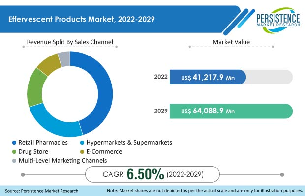 effervescent products market