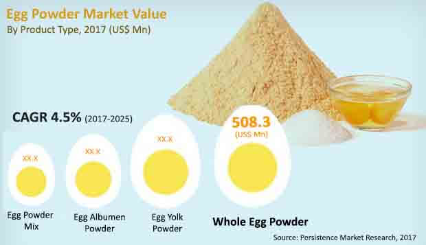 egg powder market