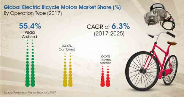 electric bicycle motors market global growth forecast. Black Bedroom Furniture Sets. Home Design Ideas