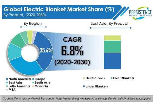 electric blanket market