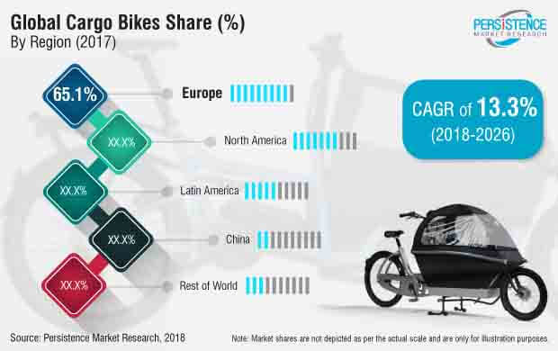 electric cargo bikes market