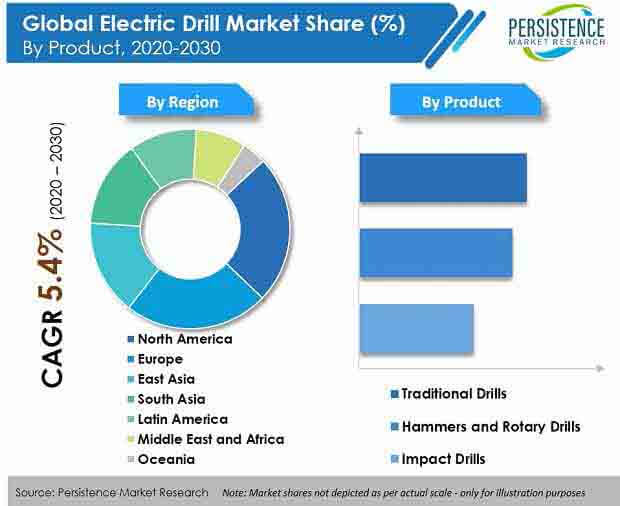 electric drill market