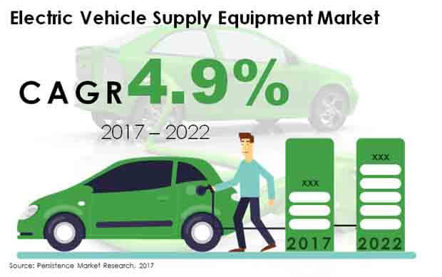 electric vehicle supply equipment market