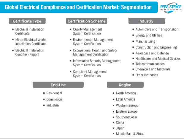 electrical compliance and certification market segmentation