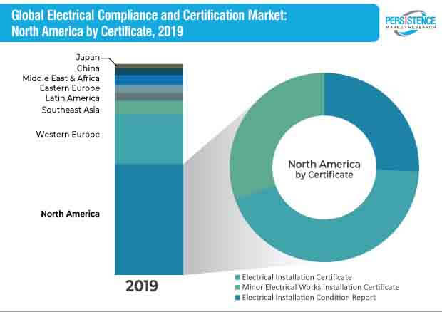 electrical compliance and certification market