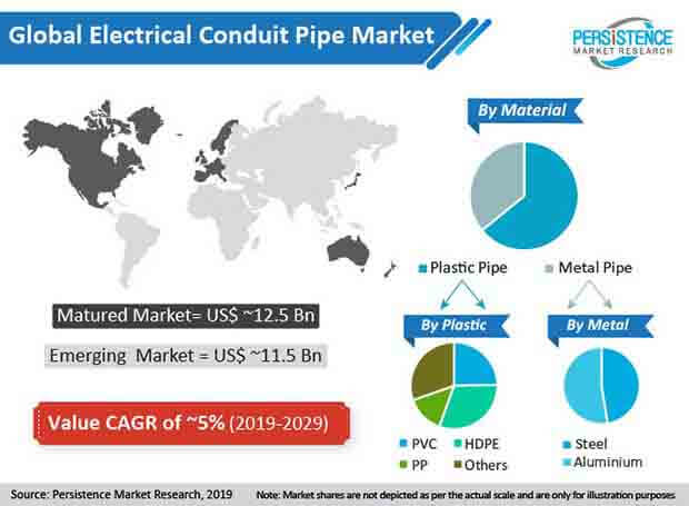 electrical conduit pipe market