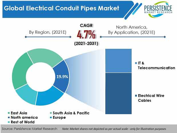 electrical-conduit-pipes-market