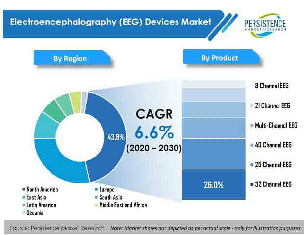 electroencephalography (eeg) devices market