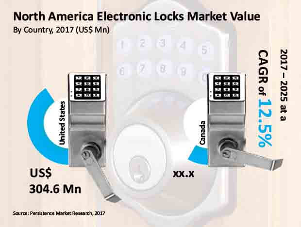 electronic locks market