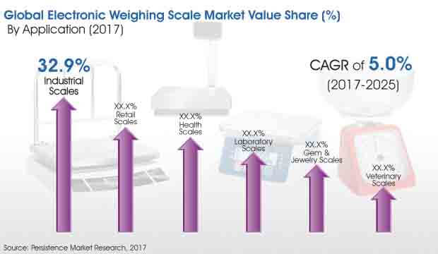 electronic-weighing-scale-market.jpg
