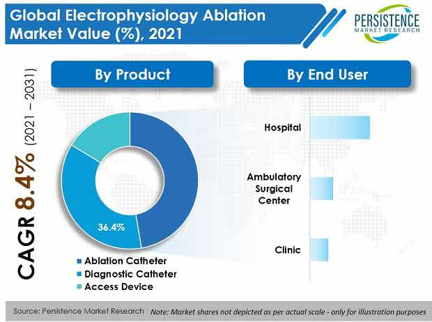 electrophysiology ablation market
