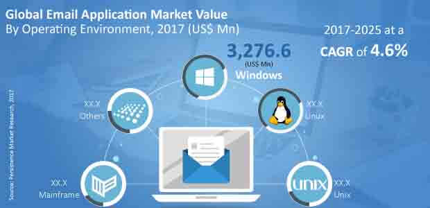 email application market