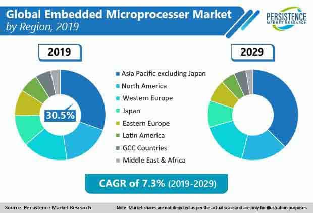 embedded microprocessor market region