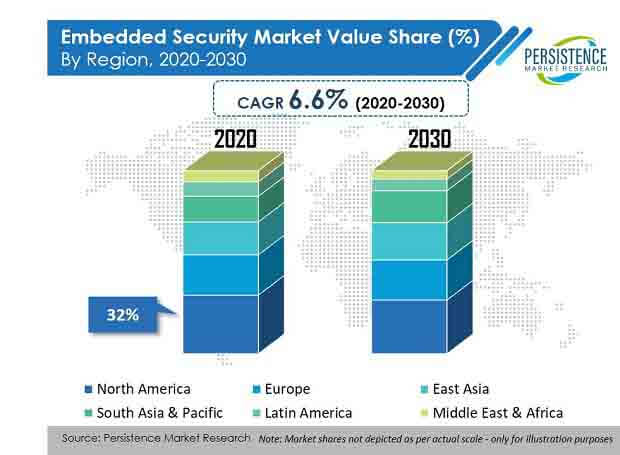 embedded security market