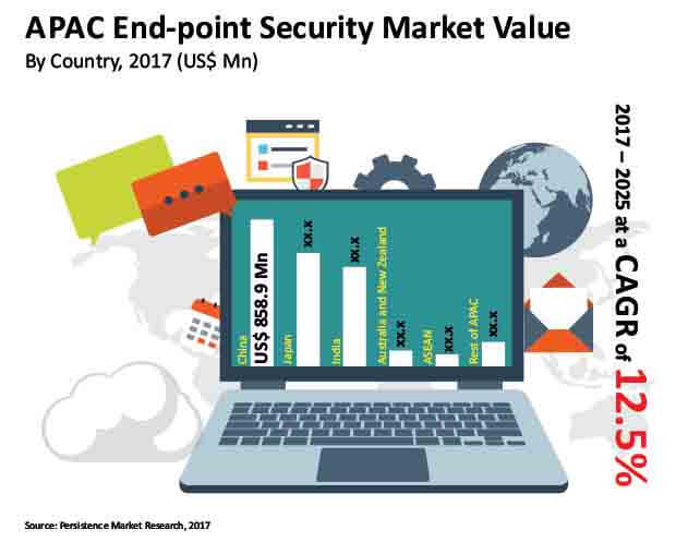 end point security market