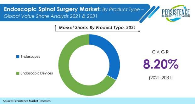 endoscopic-spinal-surgery-market