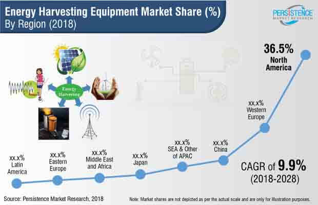 energy-harvesting-equipment-market.jpg