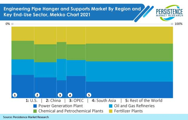 engineering-pipe-hanger-and-support-market