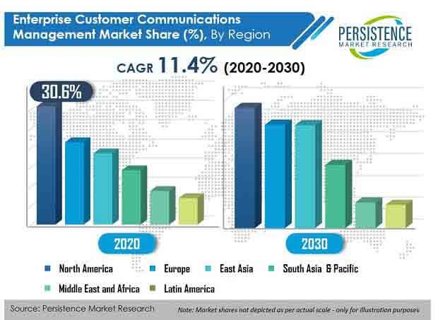 enterprise customer communications management market