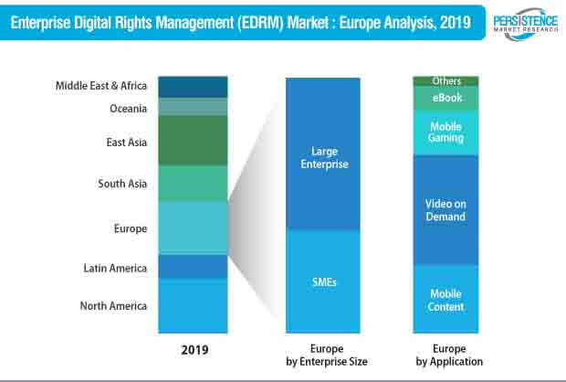 enterprise digital rights management edrm market europe