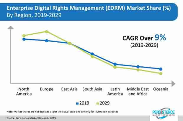 enterprise digital rights management edrm market press release