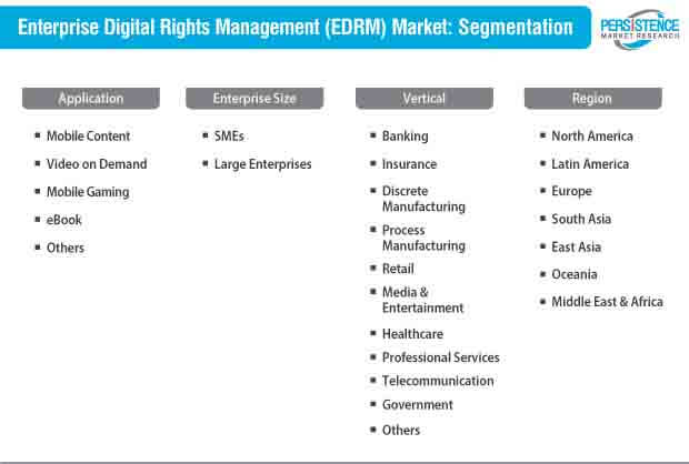 enterprise digital rights management edrm market segmentation