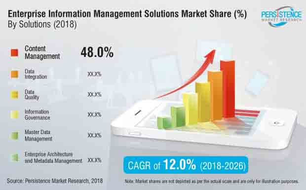 enterprise information management solution industry