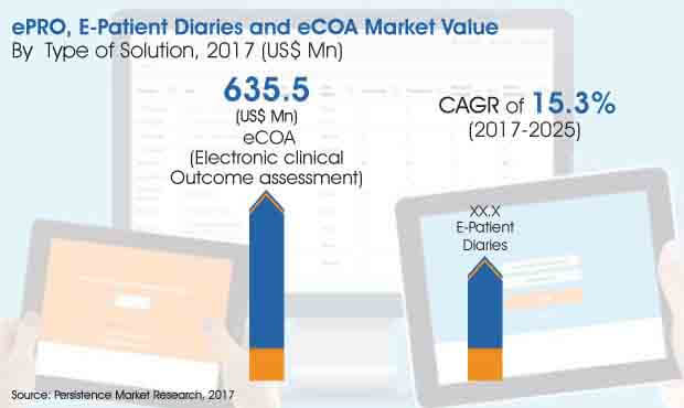 epro E patient diaries and ecoa market