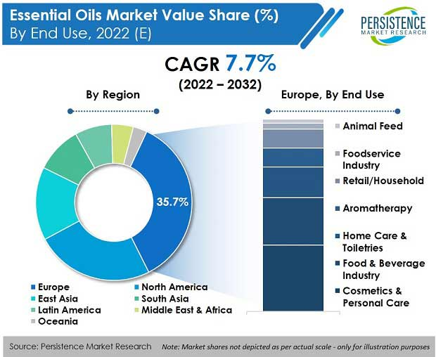 essential-oils-market