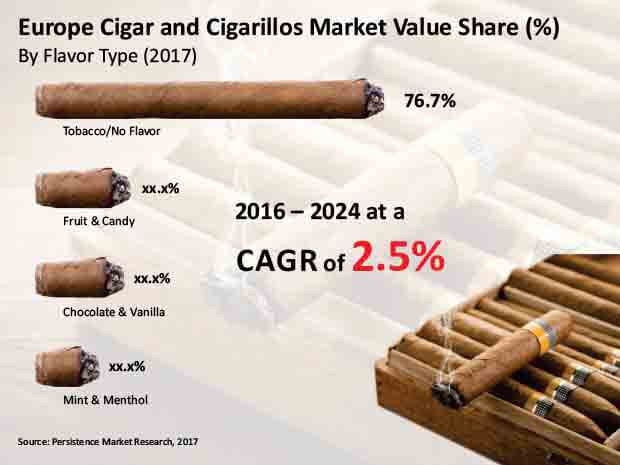 europe cigar and cigarillos market