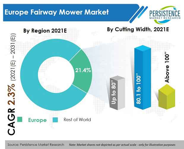 europe-fairway-mower-market