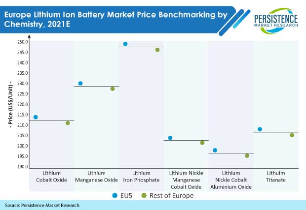 europe-lithium-ion-battery-market